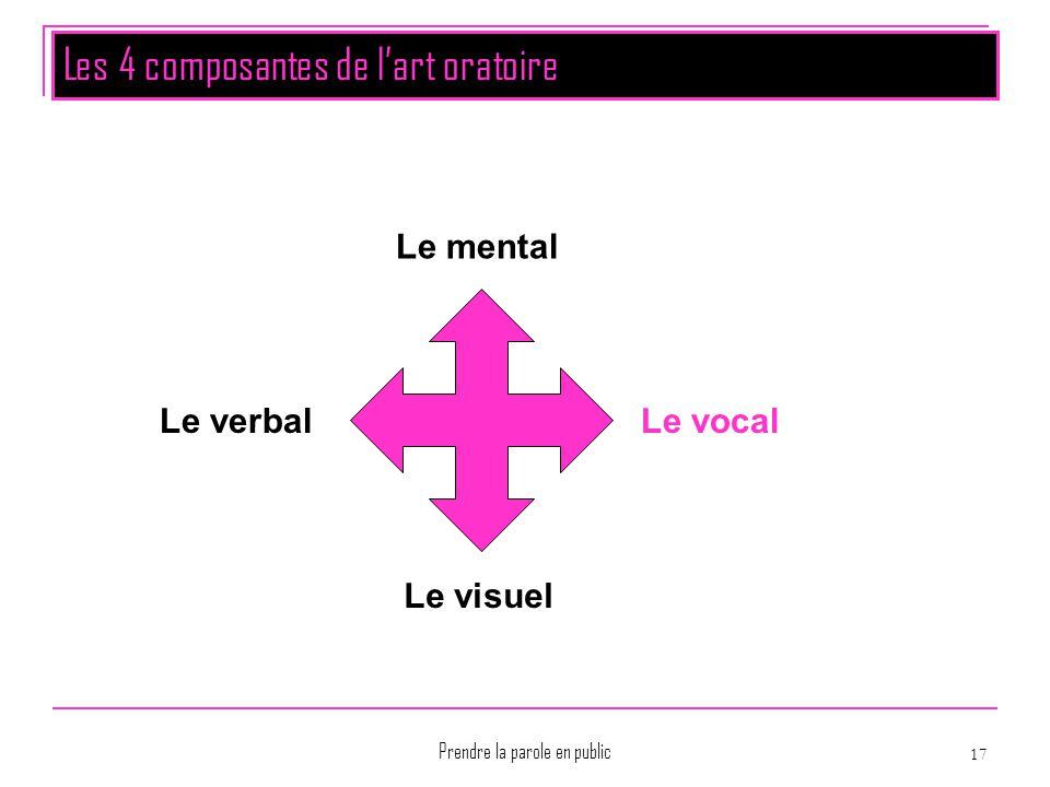 Prendre la parole en public 17 Les 4 composantes de l'art oratoire Le mental Le vocal Le visuel Le verbal