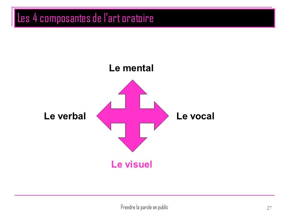 Prendre la parole en public 27 Les 4 composantes de l'art oratoire Le mental Le vocal Le visuel Le verbal