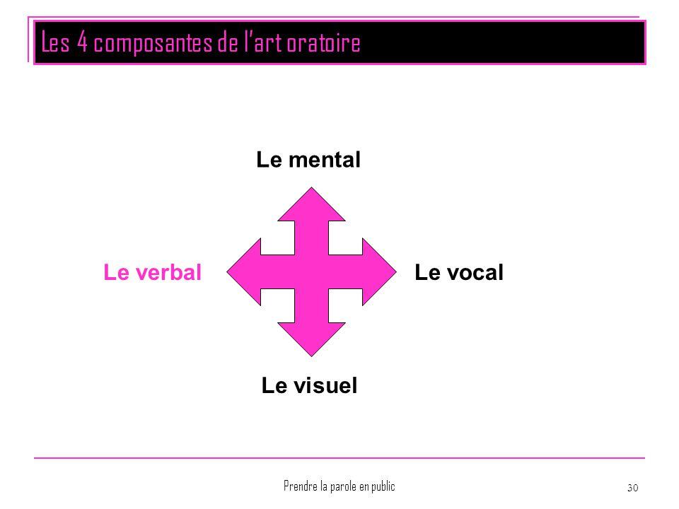 Prendre la parole en public 30 Les 4 composantes de l'art oratoire Le mental Le vocal Le visuel Le verbal