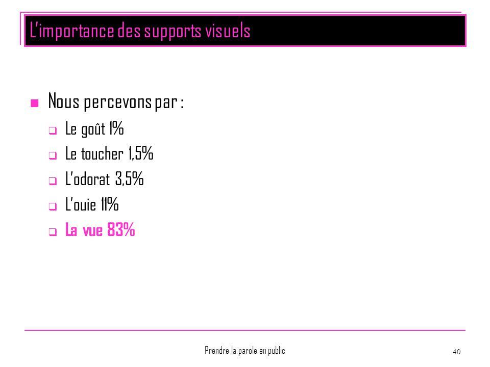 Prendre la parole en public 40 L'importance des supports visuels Nous percevons par :  Le goût 1%  Le toucher 1,5%  L'odorat 3,5%  L'ouie 11%  La