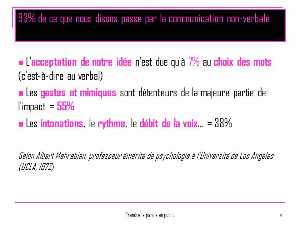 Prendre la parole en public 8 93% de ce que nous disons passe par la communication non-verbale L' acceptation de notre idée n'est due qu'à 7% au choix