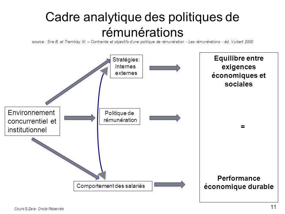 Cadre analytique des politiques de rémunérations source : Sire B. et Tremblay M. – Contrainte et objectifs d'une politique de rémunération - Les rémun
