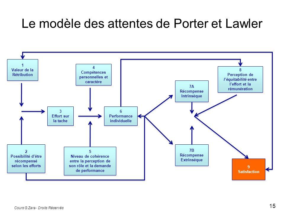 Le modèle des attentes de Porter et Lawler Cours G.Zara- Droits Réservés 15 1 Valeur de la Rétribution 1 Valeur de la Rétribution 4 Compétences personnelles et caractère 4 Compétences personnelles et caractère 3 Effort sur la tache 3 Effort sur la tache 2 Possibilité d'être récompensé selon les efforts 2 Possibilité d'être récompensé selon les efforts 5 Niveau de cohérence entre la perception de son rôle et la demande de performance 5 Niveau de cohérence entre la perception de son rôle et la demande de performance 6 Performance individuelle 6 Performance individuelle 7A Récompense Intrinsèque 7A Récompense Intrinsèque 7B Récompense Extrinsèque 7B Récompense Extrinsèque 8 Perception de l'équitabilité entre l'effort et la rémunération 8 Perception de l'équitabilité entre l'effort et la rémunération 9 Satisfaction 9 Satisfaction