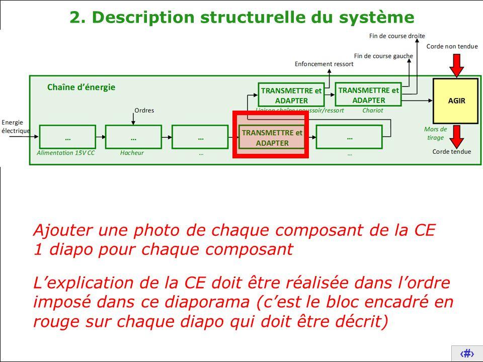 11 2. Description structurelle du système Ajouter une photo de chaque composant de la CE 1 diapo pour chaque composant L'explication de la CE doit êtr