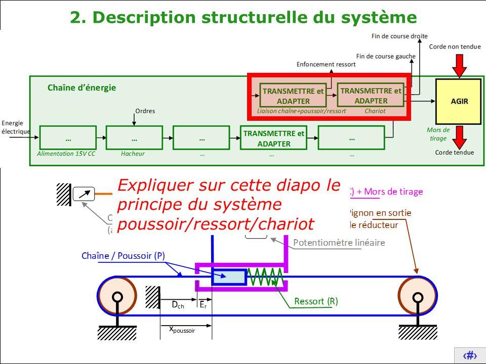 14 2. Description structurelle du système Expliquer sur cette diapo le principe du système poussoir/ressort/chariot