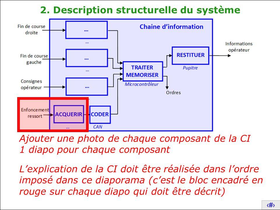 15 2. Description structurelle du système Ajouter une photo de chaque composant de la CI 1 diapo pour chaque composant L'explication de la CI doit êtr