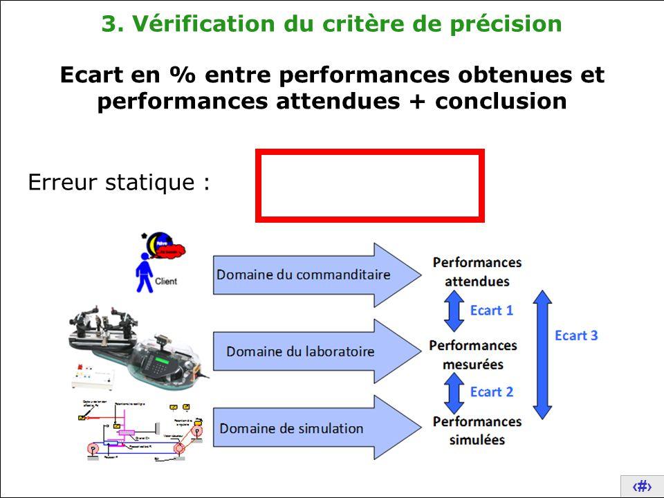 26 3. Vérification du critère de précision Ecart en % entre performances obtenues et performances attendues + conclusion Erreur statique :