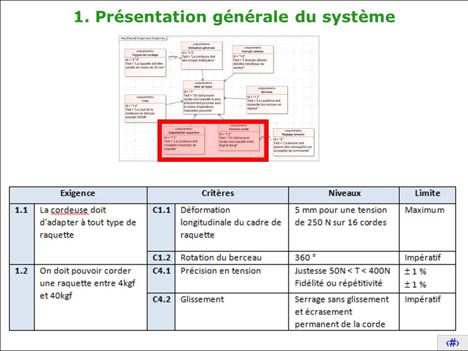 6 2. Description structurelle du système 3. Validation expérimentales de performances