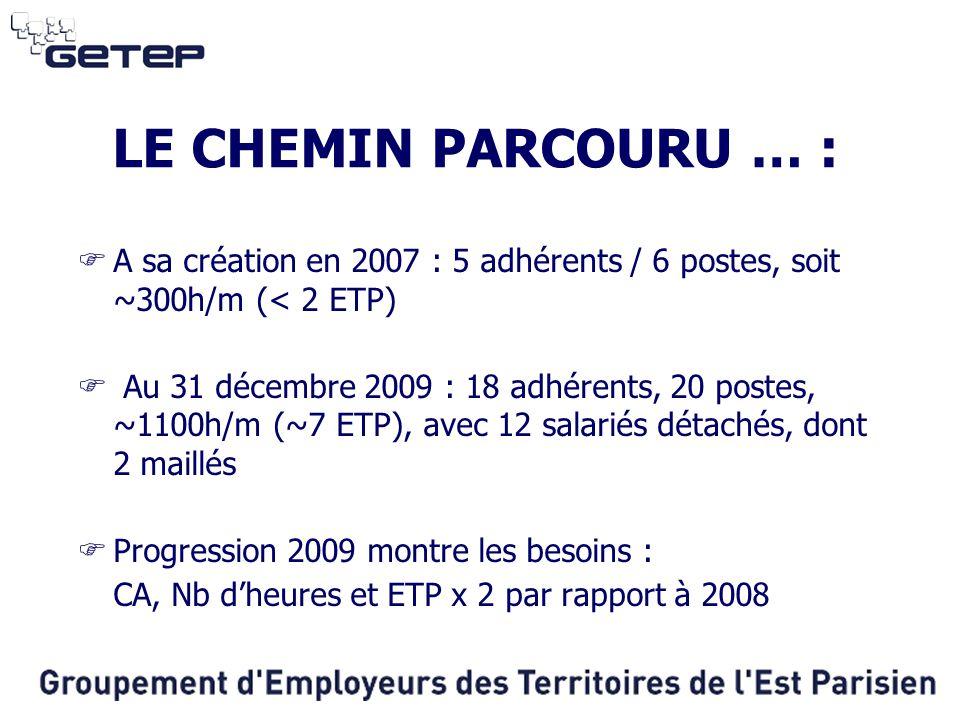 LE CHEMIN PARCOURU … :  A sa création en 2007 : 5 adhérents / 6 postes, soit ~300h/m (< 2 ETP)  Au 31 décembre 2009 : 18 adhérents, 20 postes, ~1100