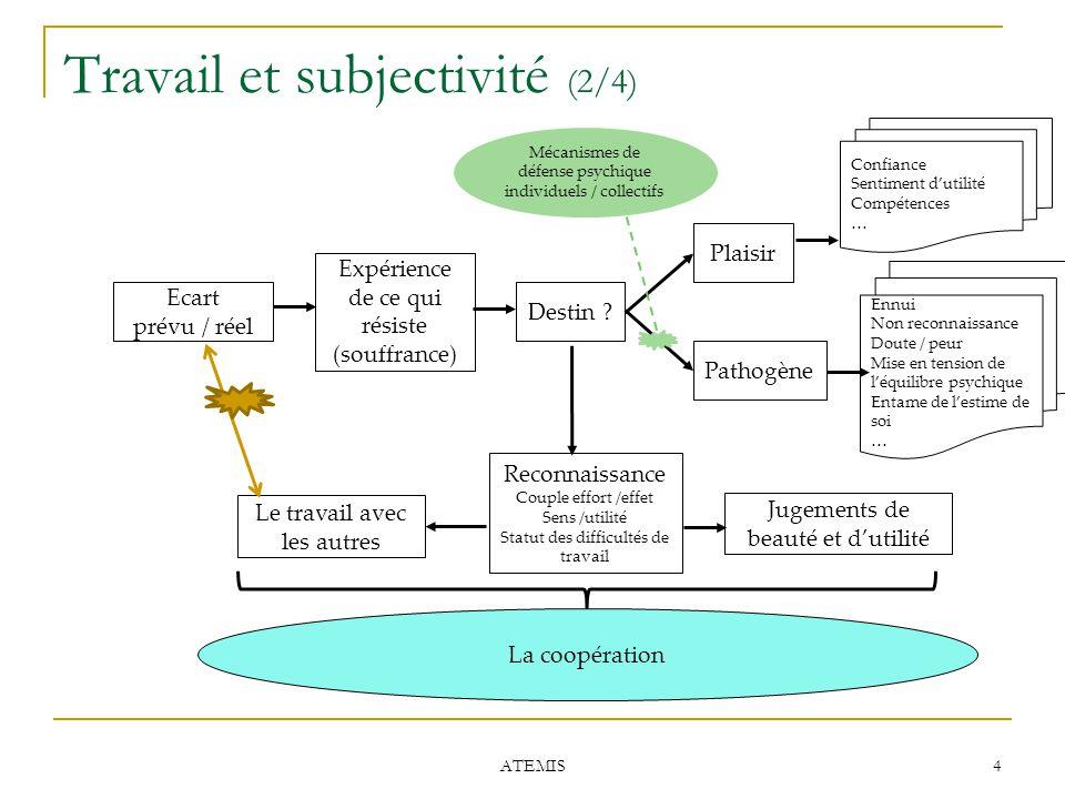 Travail et subjectivité (2/4) ATEMIS 4 Ecart prévu / réel Expérience de ce qui résiste (souffrance) Destin ? Plaisir Pathogène Confiance Sentiment d'u
