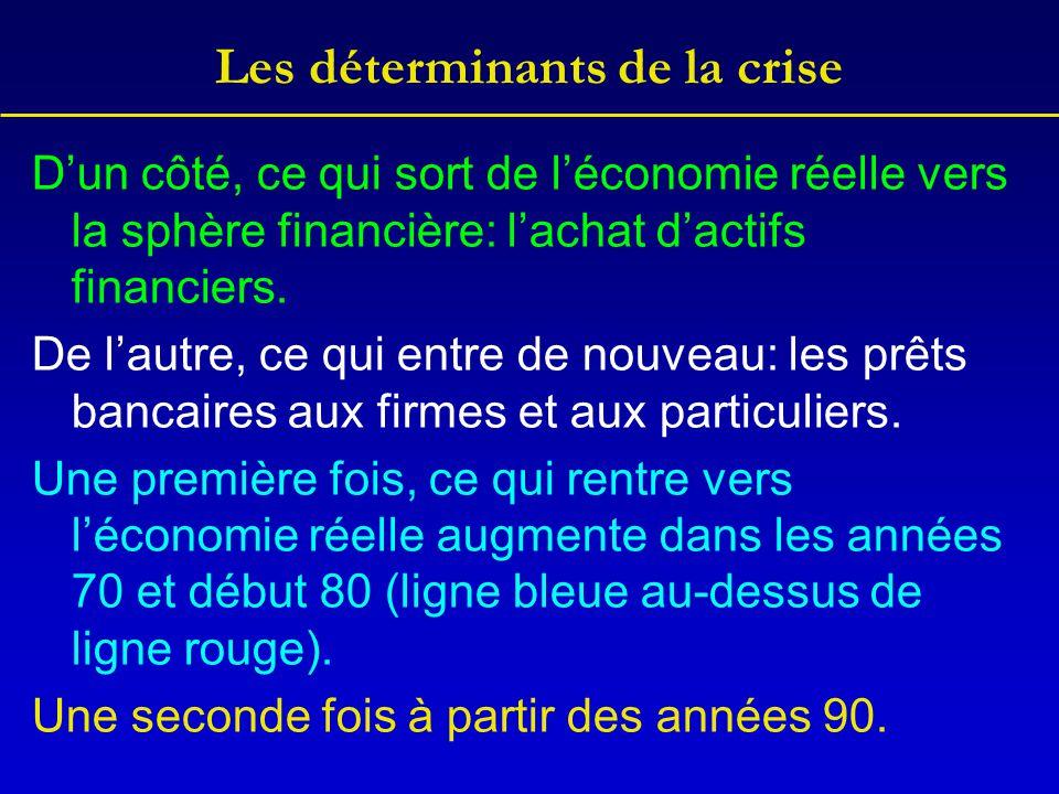 Les déterminants de la crise D'un côté, ce qui sort de l'économie réelle vers la sphère financière: l'achat d'actifs financiers. De l'autre, ce qui en