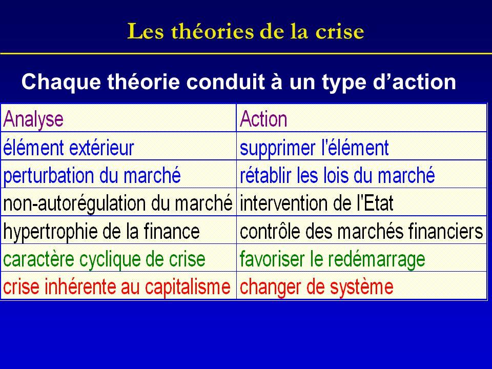 Les théories de la crise Chaque théorie conduit à un type d'action