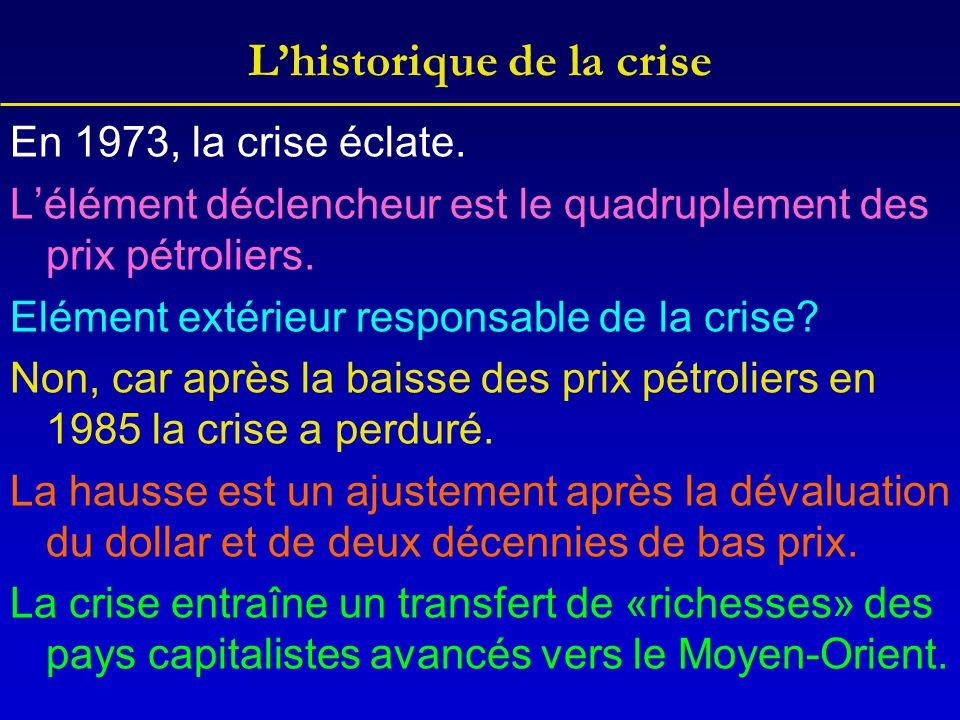 L'historique de la crise En 1973, la crise éclate. L'élément déclencheur est le quadruplement des prix pétroliers. Elément extérieur responsable de la