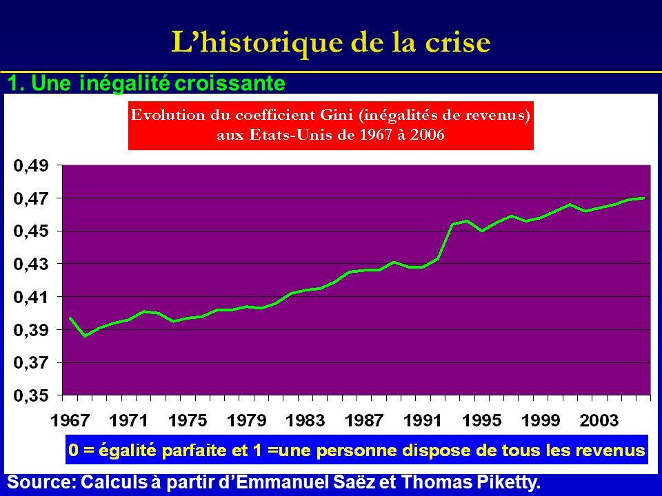 L'historique de la crise 1. Une inégalité croissante Source: Calculs à partir d'Emmanuel Saëz et Thomas Piketty.