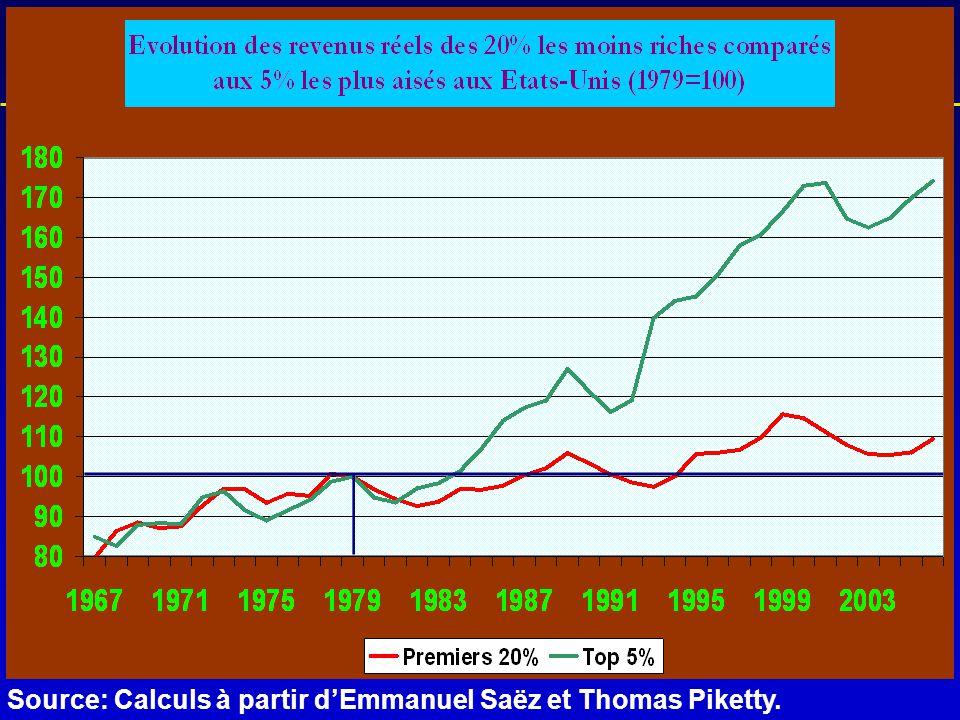 L'historique de la crise Source: Calculs à partir d'Emmanuel Saëz et Thomas Piketty.