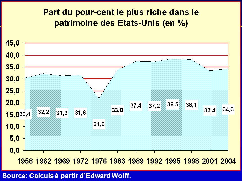 L'historique de la crise Source: Calculs à partir d'Edward Wolff.