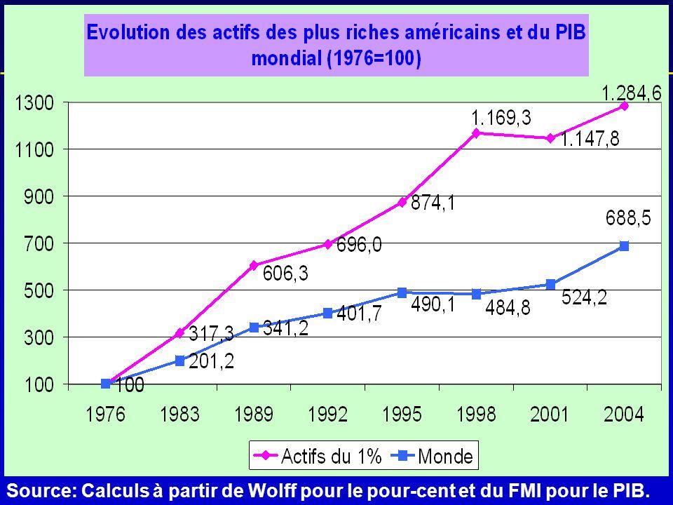 L'historique de la crise Source: Calculs à partir de Wolff pour le pour-cent et du FMI pour le PIB.