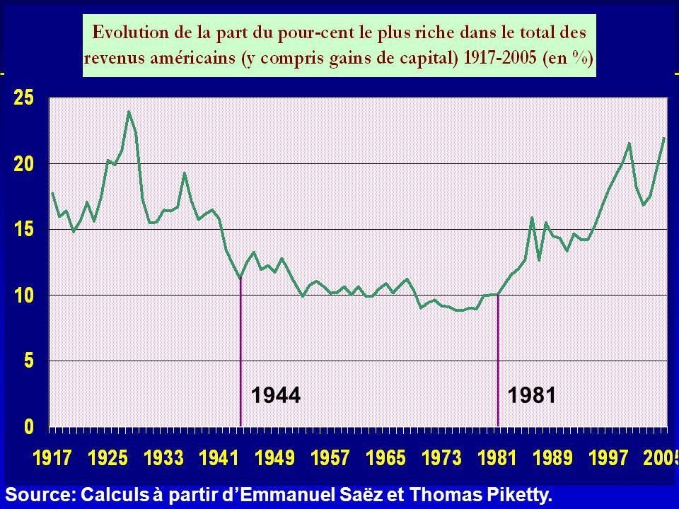 L'historique de la crise 19441981 Source: Calculs à partir d'Emmanuel Saëz et Thomas Piketty.
