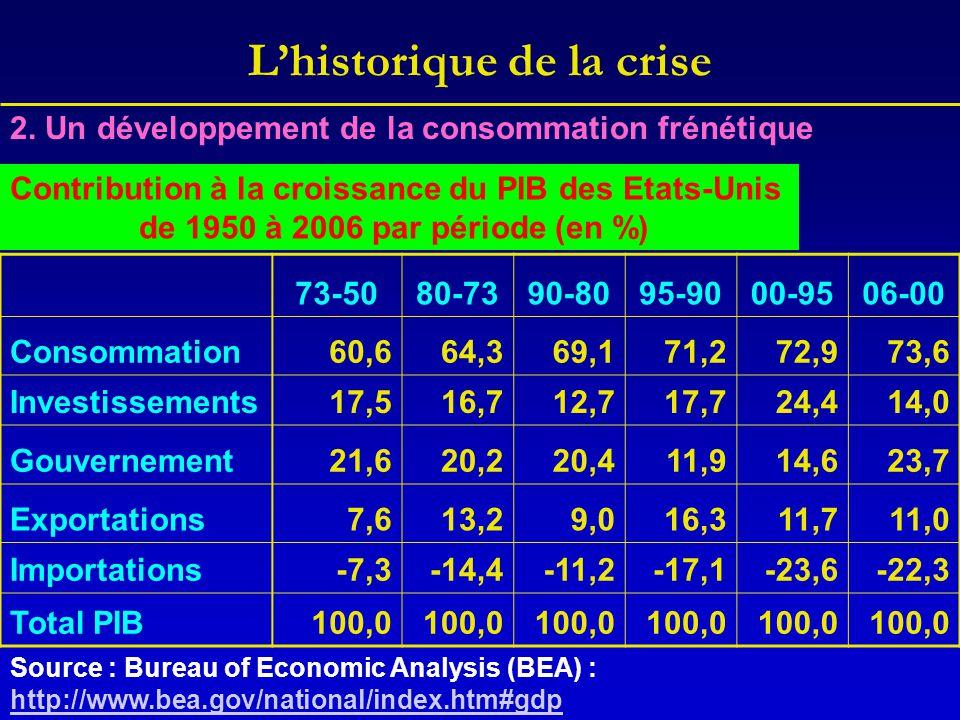 L'historique de la crise Contribution à la croissance du PIB des Etats-Unis de 1950 à 2006 par période (en %) 73-5080-7390-8095-9000-9506-00 Consommat