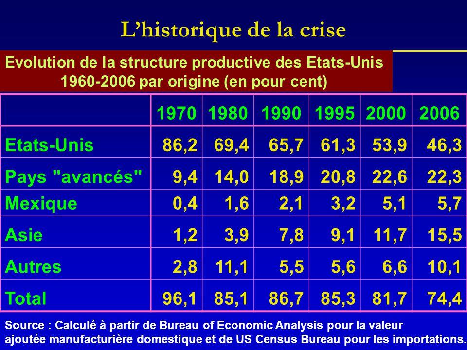 L'historique de la crise Evolution de la structure productive des Etats-Unis 1960-2006 par origine (en pour cent) 197019801990199520002006 Etats-Unis8