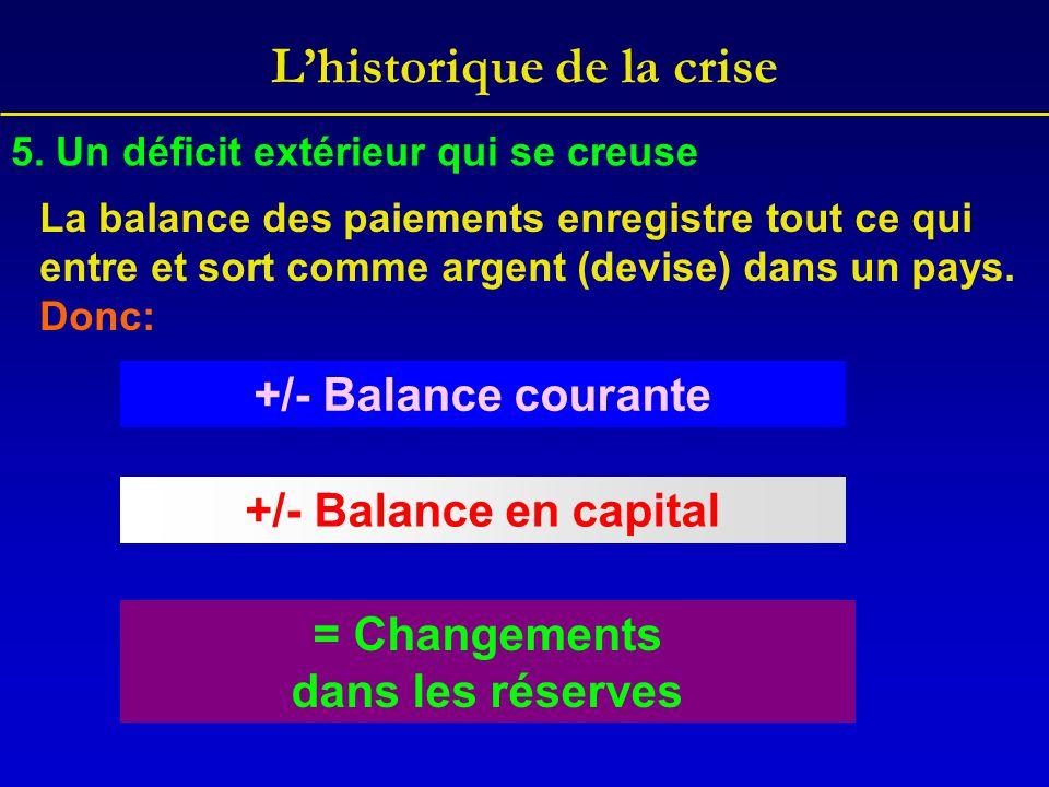 L'historique de la crise +/- Balance courante +/- Balance en capital = Changements dans les réserves 5. Un déficit extérieur qui se creuse La balance