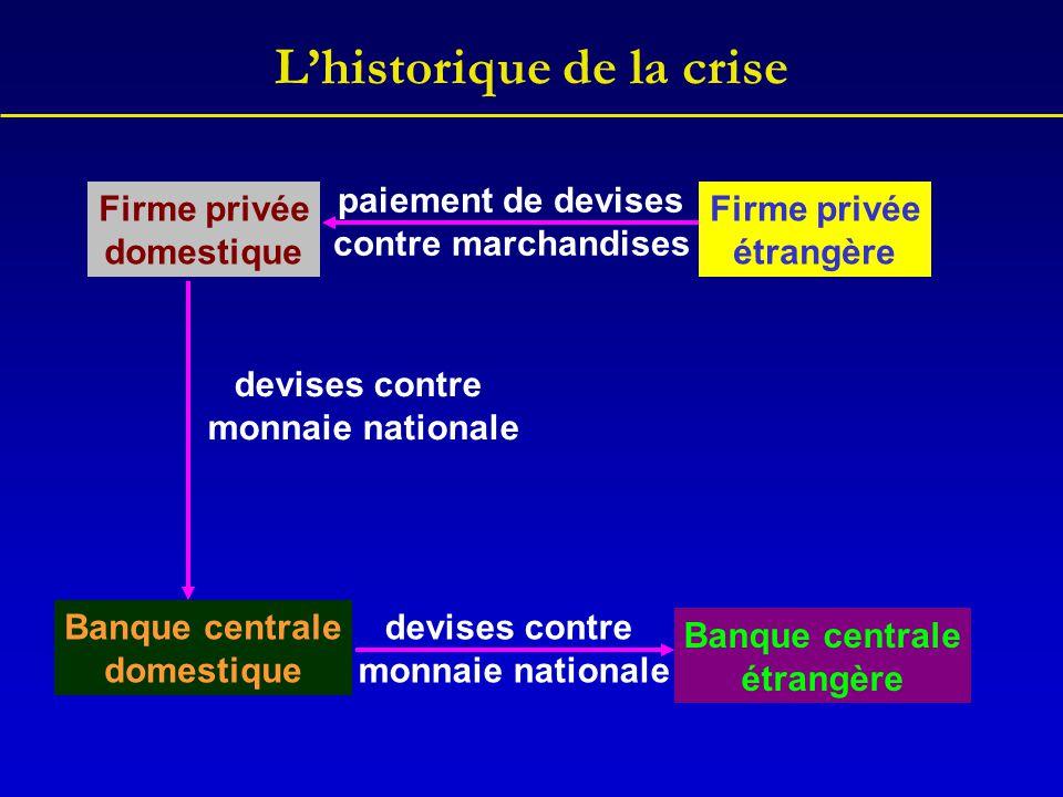 L'historique de la crise Firme privée domestique Firme privée étrangère paiement de devises contre marchandises Banque centrale domestique Banque cent