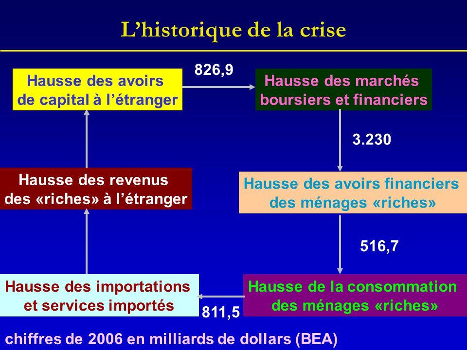 L'historique de la crise Hausse des marchés boursiers et financiers Hausse des avoirs financiers des ménages «riches» Hausse de la consommation des mé
