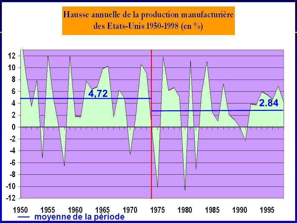Qu'est-ce que la crise économique? 4,72 2.84 moyenne de la période