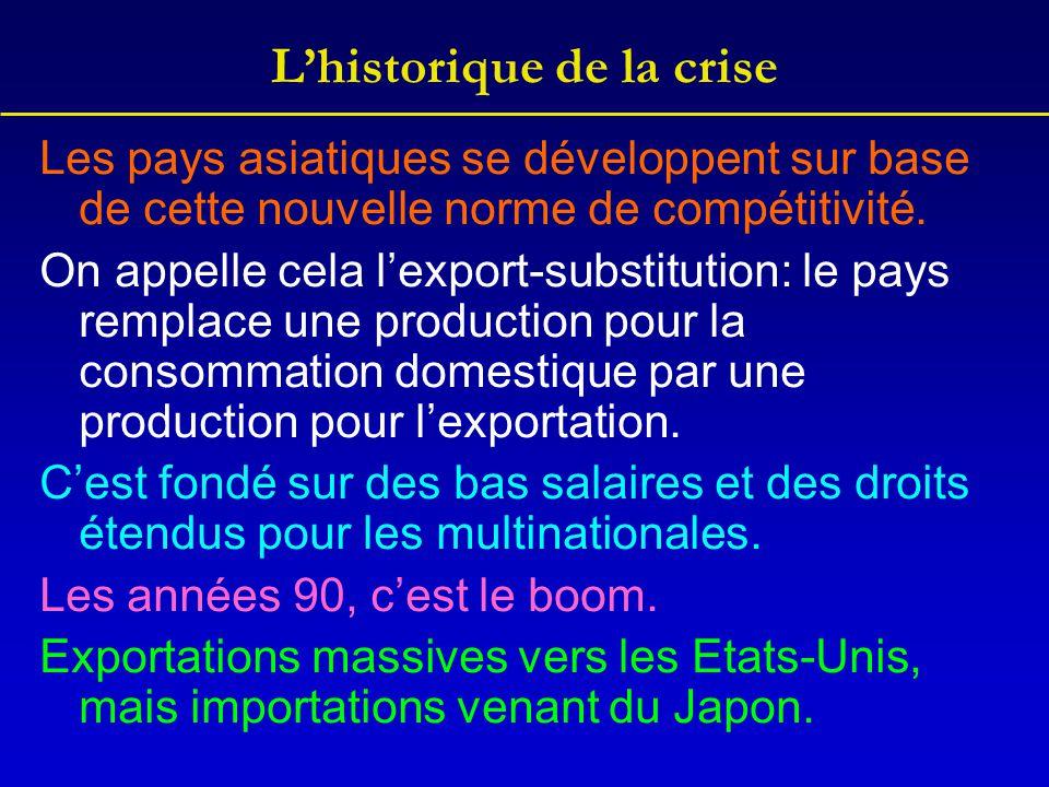 L'historique de la crise Les pays asiatiques se développent sur base de cette nouvelle norme de compétitivité. On appelle cela l'export-substitution: