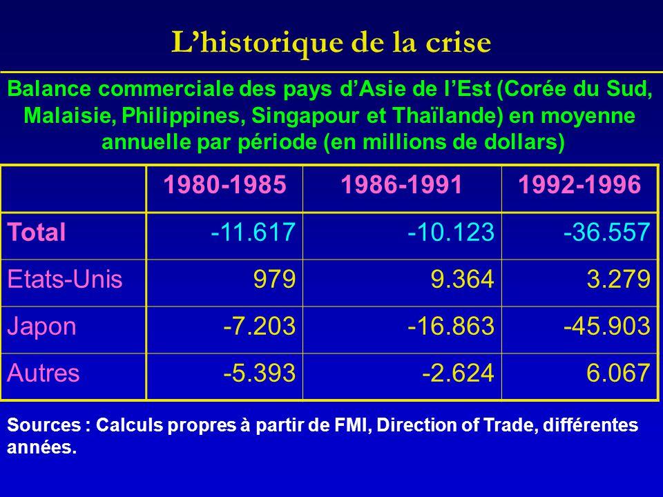 L'historique de la crise Balance commerciale des pays d'Asie de l'Est (Corée du Sud, Malaisie, Philippines, Singapour et Thaïlande) en moyenne annuell