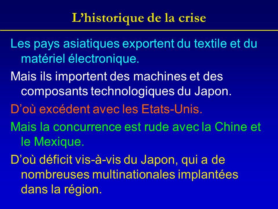 L'historique de la crise Les pays asiatiques exportent du textile et du matériel électronique. Mais ils importent des machines et des composants techn