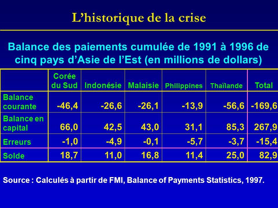 L'historique de la crise Balance des paiements cumulée de 1991 à 1996 de cinq pays d'Asie de l'Est (en millions de dollars) Corée du SudIndonésieMalai