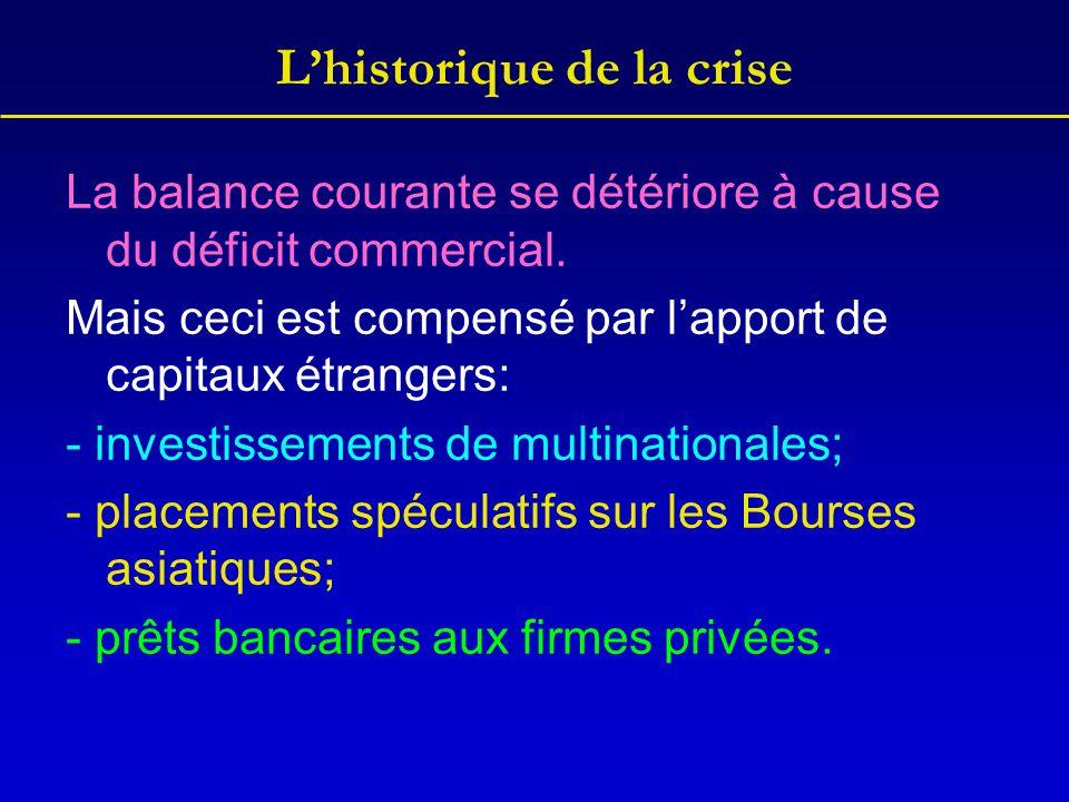 L'historique de la crise La balance courante se détériore à cause du déficit commercial. Mais ceci est compensé par l'apport de capitaux étrangers: -