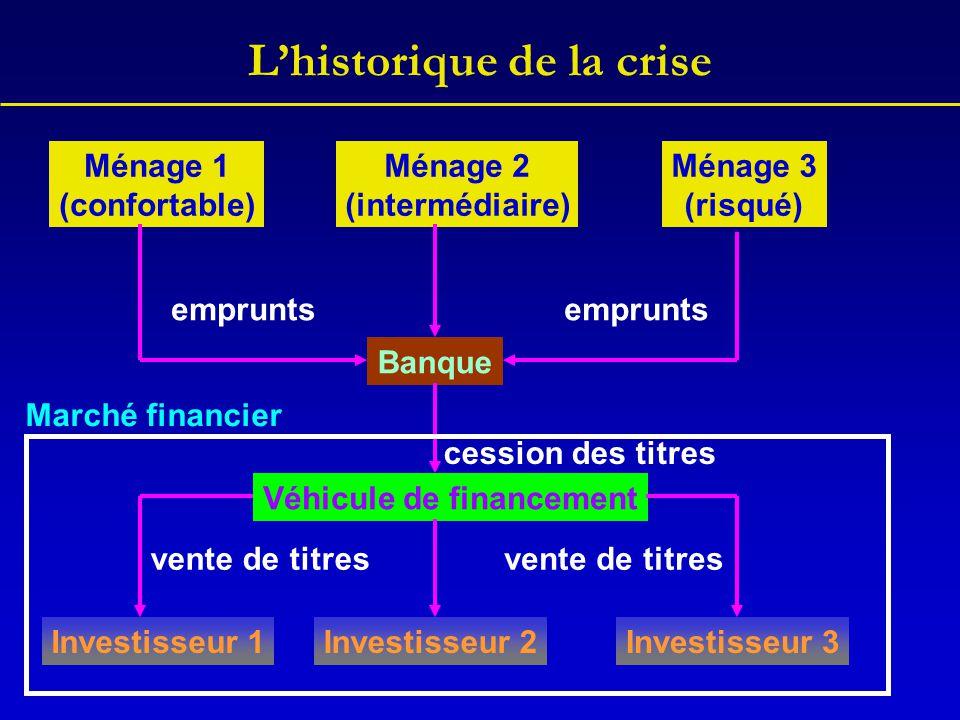 L'historique de la crise Banque Ménage 1 (confortable) Ménage 2 (intermédiaire) Ménage 3 (risqué) Véhicule de financement Investisseur 1Investisseur 2