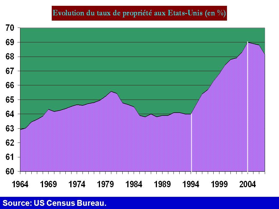 L'historique de la crise Source: US Census Bureau.