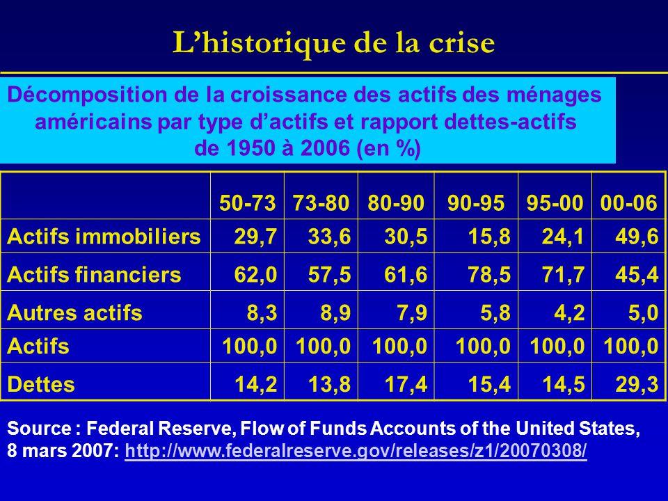 L'historique de la crise 50-7373-8080-9090-9595-0000-06 Actifs immobiliers29,733,630,515,824,149,6 Actifs financiers62,057,561,678,571,745,4 Autres ac