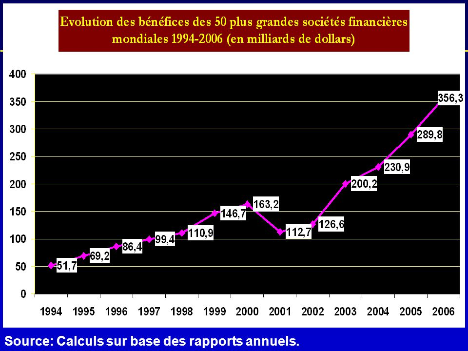 L'historique de la crise Source: Calculs sur base des rapports annuels.