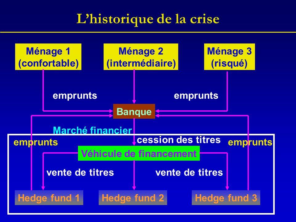 L'historique de la crise Banque Ménage 1 (confortable) Ménage 2 (intermédiaire) Ménage 3 (risqué) Véhicule de financement Hedge fund 1Hedge fund 2Hedg