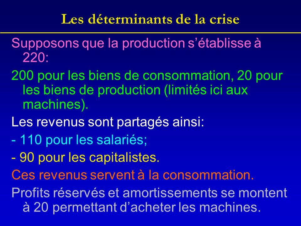 Les déterminants de la crise Supposons que la production s'établisse à 220: 200 pour les biens de consommation, 20 pour les biens de production (limit