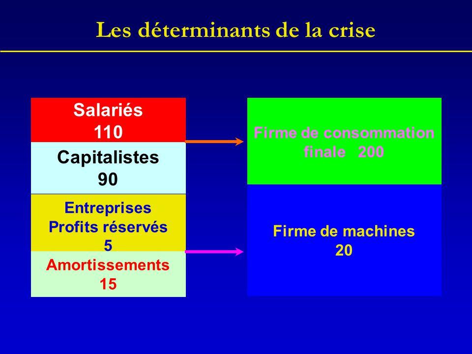 Les déterminants de la crise Salariés 110 Capitalistes 90 Entreprises Profits réservés 5 Amortissements 15 Firme de consommation finale 200 Firme de m