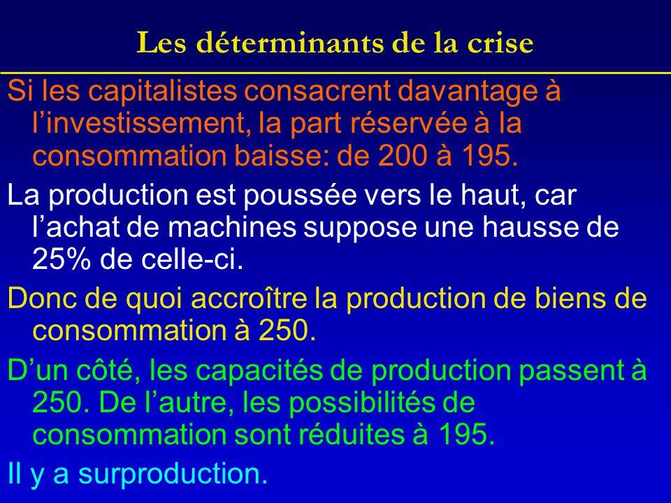 Les déterminants de la crise Si les capitalistes consacrent davantage à l'investissement, la part réservée à la consommation baisse: de 200 à 195. La