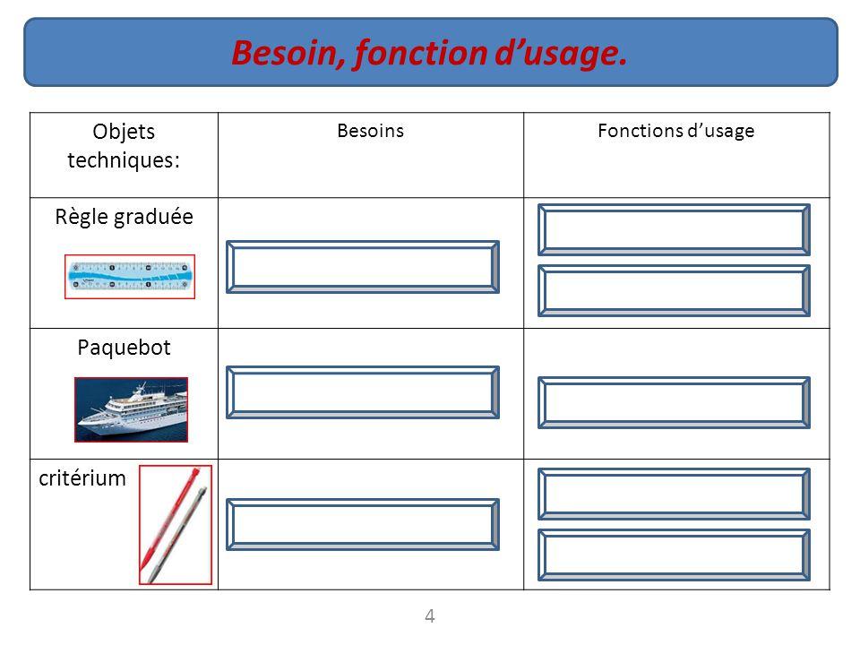 Objets techniques: BesoinsFonctions d'usage Règle graduée Paquebot critérium 4 Etiquettes ressources: Désignation. Consignes 1.Placer chaque étiquette