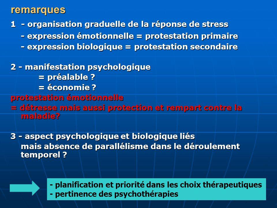 remarques 1 - organisation graduelle de la réponse de stress - expression émotionnelle = protestation primaire - expression biologique = protestation