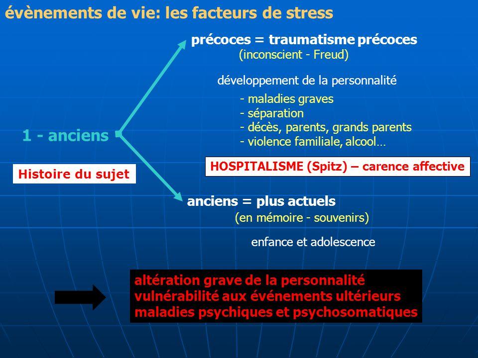 1 - anciens précoces = traumatisme précoces (inconscient - Freud) développement de la personnalité - maladies graves - séparation - décès, parents, gr