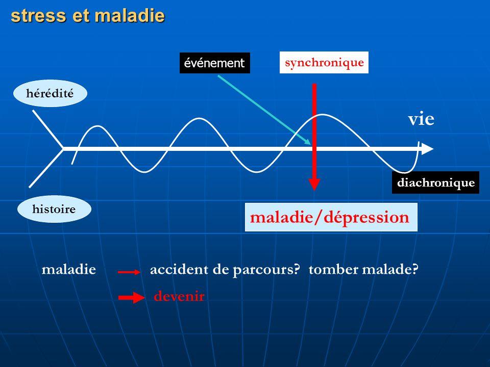 stress et maladie hérédité histoire vie maladie/dépression synchronique diachronique maladie devenir accident de parcours? tomber malade? événement