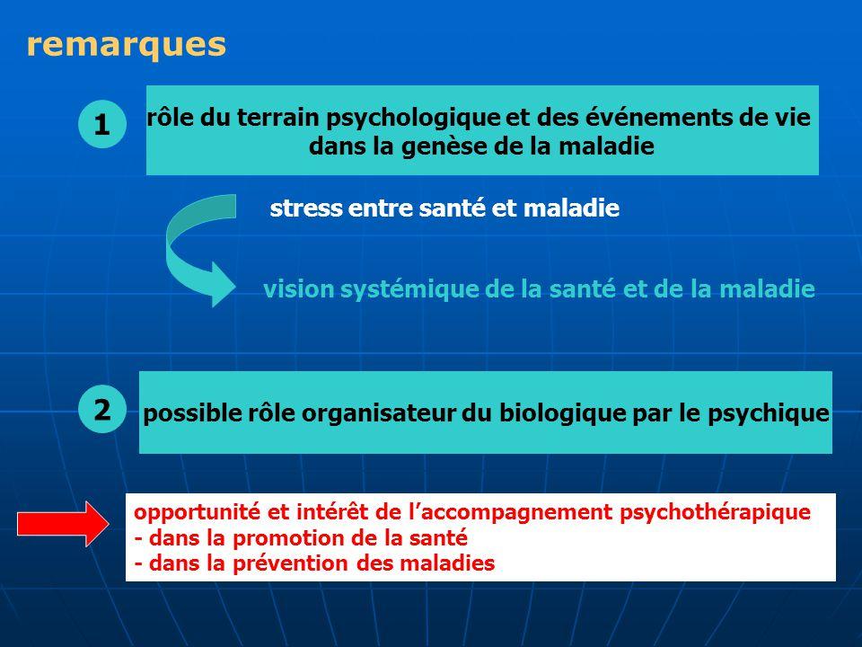 1 rôle du terrain psychologique et des événements de vie dans la genèse de la maladie stress entre santé et maladie vision systémique de la santé et d