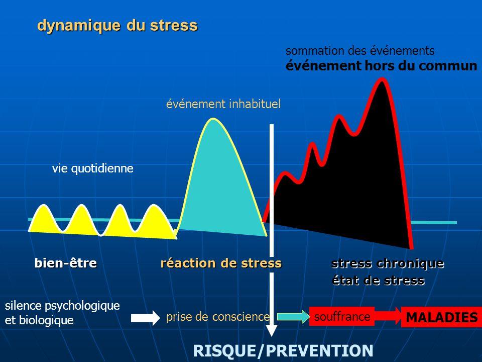 dynamique du stress bien-être réaction de stress stress chronique état de stress état de stress vie quotidienne événement inhabituel sommation des évé