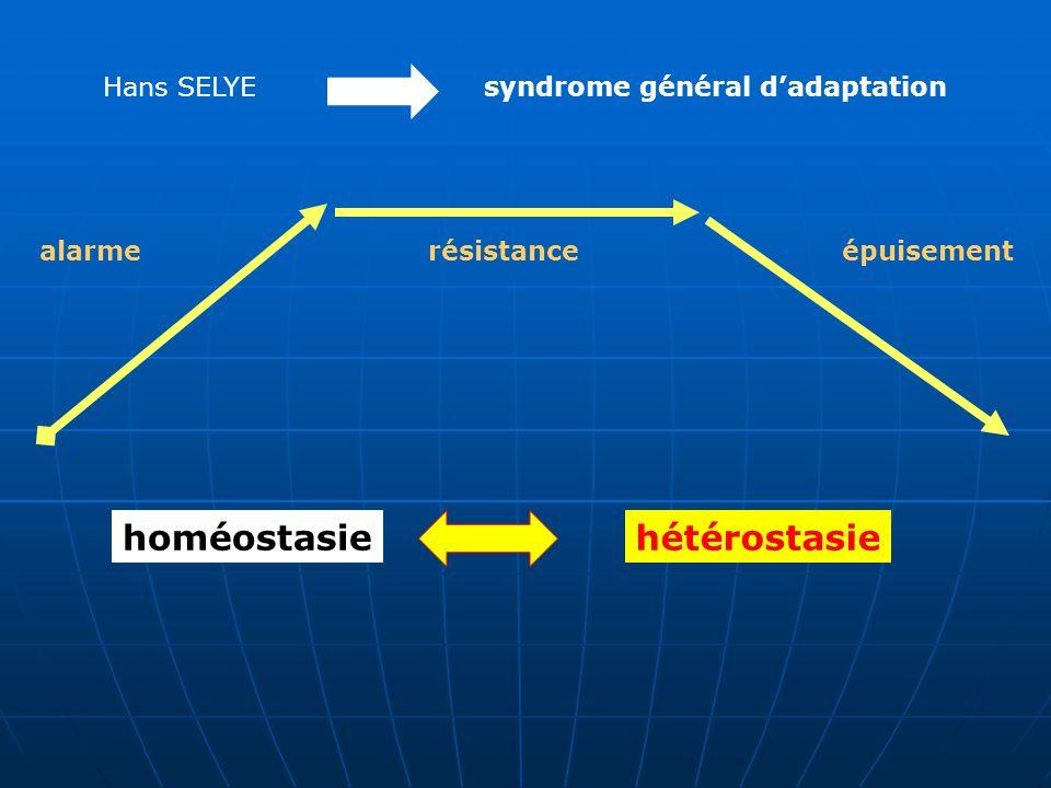 Hans SELYEsyndrome général d'adaptation alarmerésistanceépuisement homéostasiehétérostasie