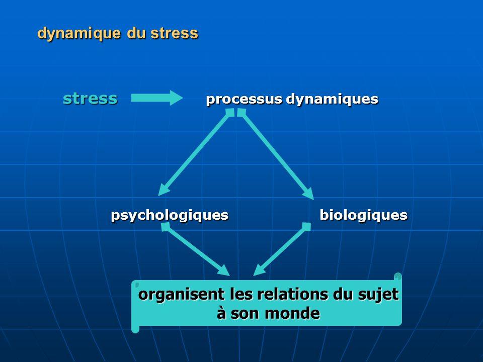 aspects psychologiques du stress 1 - émotionnel - mise en alerte - éveil et vigilance - initiation d'une démarche cognitive positive (joie - plaisir…) positive (joie - plaisir…) - émotion négative (malaise - tension…) négative (malaise - tension…) anxiété anxiété 2 - cognitivo-comportemental - traitement de l'information (mémoire, attention) - processus intellectuels/cognitifs analyse - reconnaissance de l'événement nouveau anticipation et initiation de l'action