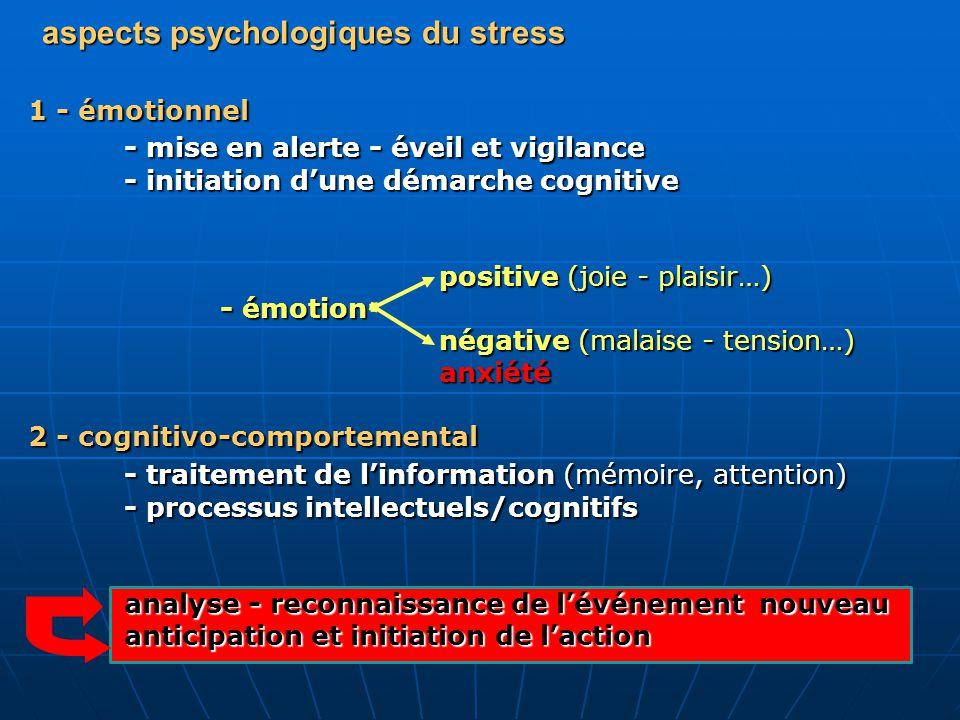 aspects biologiques du stress cortex frontal hypothalamus/ système limbique CRF CRF hypophysetronc cérébral ACTH DOPA /NA ACTH DOPA /NA Corticosurrénalemédullosurrénale ENERGIE/SUCRE cortisol /dhea (glucose) Adrénaline cortisol /dhea (glucose) Adrénaline inhibition: immunité, croissance, sexualité, thyroïde….